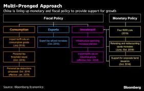 Stimulus Tax Refund Chart Chinas New Stimulus Cross Cutting Yes Big Unclear