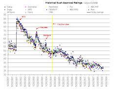 Cnn Ratings Chart History Historical Bush Approval Ratings