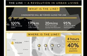 The outline of how the the Line City will operate.