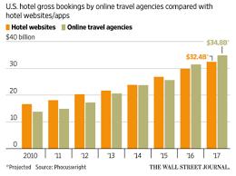 Online Hotel Bookings Hotel Direct Vs Ota Mauprieto Medium
