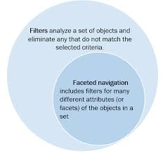 Whats A Facet Filters Vs Facets Definitions