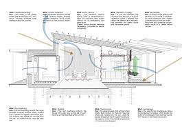 passive solar house plans cold climate inspirational passive solar home plans bibserver
