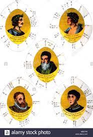 Horoscopes Various Horoscope Charts Of Famous Men From