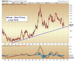 Wheat Chart Prices Near Important Long Term Trend Line
