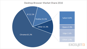 Excel To Pie Chart Bar Of Pie Chart Exceljet