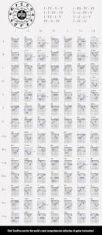 Ultimate Guitar Chord Chart Pdf Pin By Mario Javier On Guitar Music Ultimate Guitar