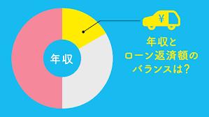 車 ローン 審査