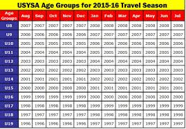 Soccer Age Chart Future Soccer Club Programs Travel Travel Team