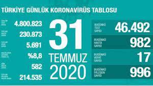 Son dakika haberi: 31 Temmuz koronavirüs tablosu! Vaka, ölü sayısı ve son  durum açıklandı - GÜNCEL Haberleri