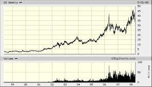 Warren Buffett Vs Goldcorp Gold Eagle