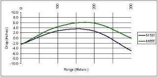 223 55gr Bullet Drop Chart The Ar15 Com Ammo Oracle
