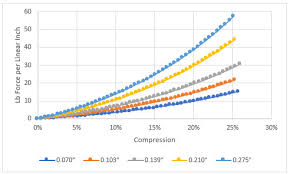 5 Factors To Consider When Determining Compressive Load Of A