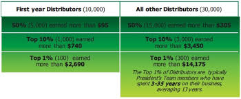 Should You Become A Herbalife Distributor Good Opportunity