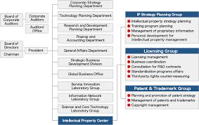 Home Organization Chart Organization Chart Ntt Home