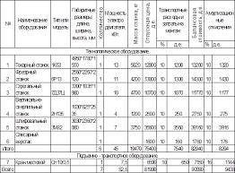 Курсовая работа Расчет технико экономических показателей  Таблица 1 Сводная таблица стоимости оборудования проектируемого участка