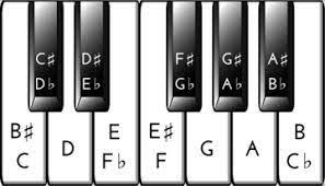 Die anzahl variiert je nach klavier. Solltest Du Deine Klaviertastatur Beschriften