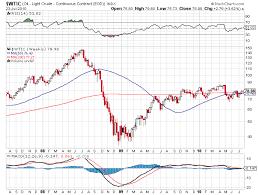 Crude Oil Phils Stock World