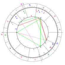 Ascendant Sign Chart Ascendant Wikipedia