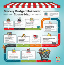 online family budget keep more of your money end grocery overspending once for