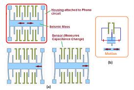 accelerometer. how does smart phone accelerometer work?