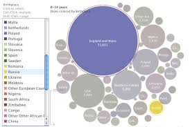 Php Alternative To Many Eyes Bubble Chart Stack Overflow