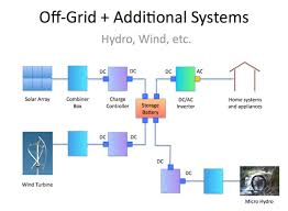 home solar system design. it\u0027s easier to add supplemental power generation systems an off-grid system with its home solar design a