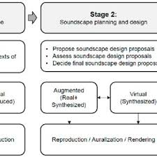 PDF) Spatial Audio for Soundscape Design: Recording and Reproduction