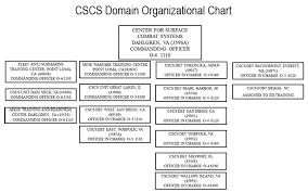 Cscs Site Information