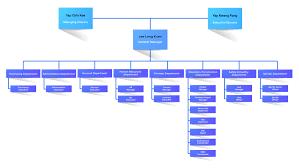 Ijm Organization Chart Corporate Profile Hwa Hwee Construction And Trading