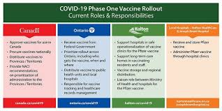 Learn about them and when they will be available in ontario. Ontario Releases Ethical Framework For Covid 19 Vaccine Distribution Oakville News