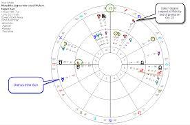 Saturn In Sagittarius Student Power Stellargnosis Astrology