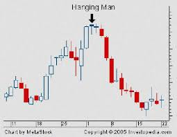 Forex Factory Charts Candlestick Pattern Forex Factory Candlestick Patterns Forex