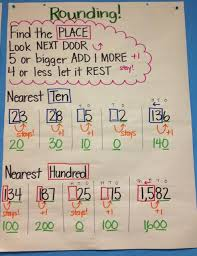Rounding Anchor Chart 4th Grade Learning Rounding Anchor Chart 3rd Grade Math Math Charts