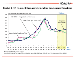 Economic Bubble Chart Reinventing Japans Economic Lost Decades In The United