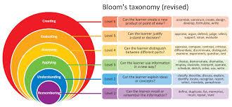 Blooms Digital Taxonomy Niall Mcnulty