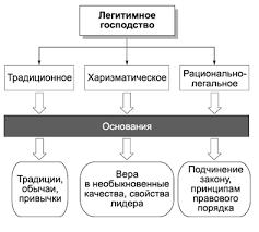 Реферат Функции и механизмы осуществления политической власти  Реферат Функции и механизмы осуществления политической власти ru