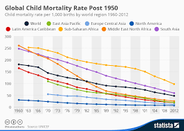 Chart Global Child Mortality Rate Post 1950 Statista