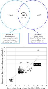 Venn Diagram Comparing Dna And Rna Rna Seq Venn Diagram Sinma Carpentersdaughter Co