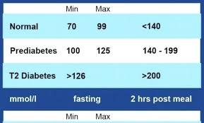 Blood Sugar Level Conversion Chart 32 Abiding Glucose Chart Printable
