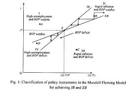 Mundell Fleming Model Open Economy Economics