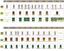 Us Army Rank Chart Rank Chart