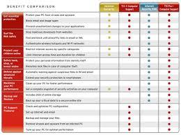 Trend Micro Comparison Chart Amazon Com Trend Micro Computer Support And Internet