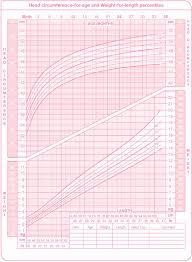 Child Growth Chart Canada Infant Growth Calculator Online Charts Collection