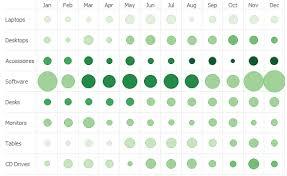 Matrix Bubble Chart Excel Heatmap Tables With Excel Xlcubed Blog