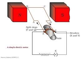 electric motor physics. The Commercial And High Power Motors Use − Electric Motor Physics N