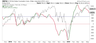 Nysi Chart Selloff Overdone Search For Sellable Rally Investing Com