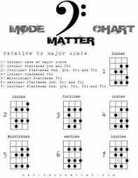 Chord Bass Arpeggio Chart Bass Info In 2019 Bass