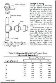 2 Psi Gas Pipe Sizing Chart Gas Line Sizing Natural Gas Pipe Sizing Spreadsheet Best Of