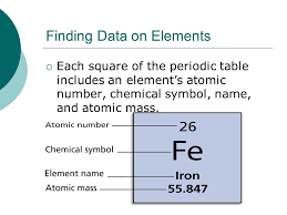Unit 4 Periodic Table and Chemical Change  Introduction to the ...