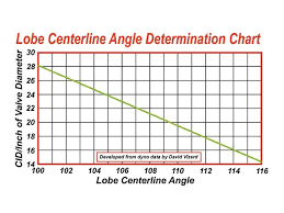 Camshaft Duration Chart Ideal Camshaft Lobe Centreline Angle Page 1 Engines